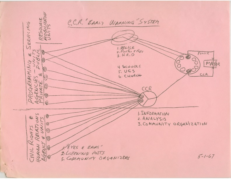 """Sketch, """"early warning"""" system, 1967"""