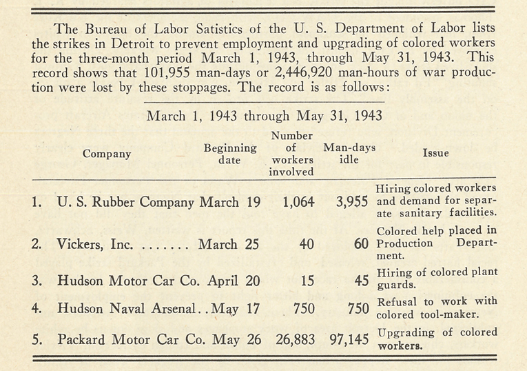 Chart, Bureau of Labor Statistics, white employee work stoppages in Detroit, 1943